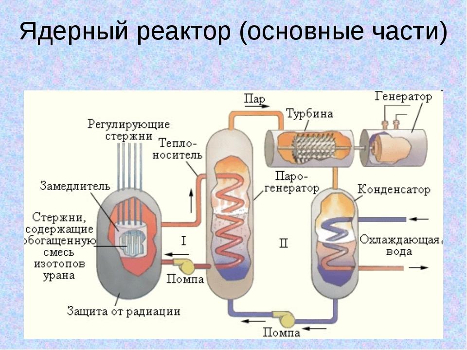 Ядерный реактор (основные части)