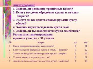 Анкетирование 1. Знаешь ли названия тряпичных кукол? 2. Если у вас дома обря