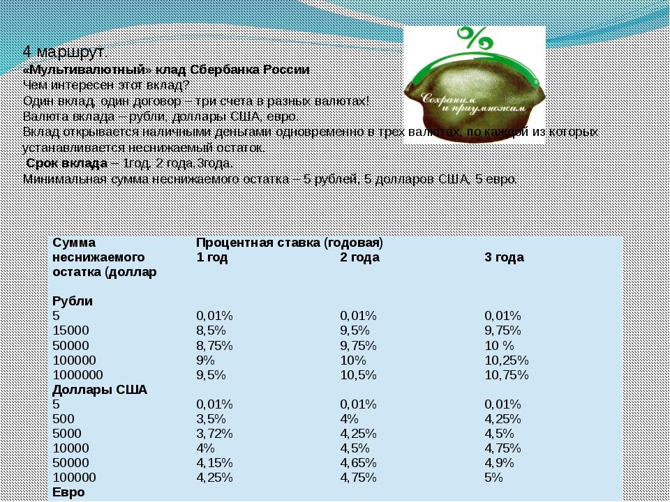 4 маршрут. «Мультивалютный» клад Сбербанка России Чем интересен этот вклад?...