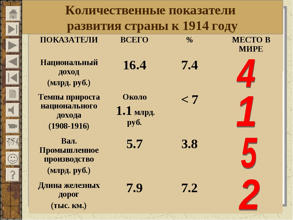 Русская модель экономической модернизации. Количественные показатели развити...