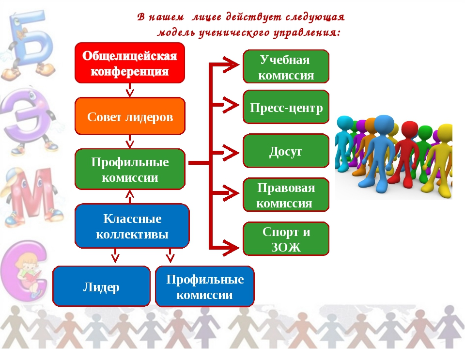 В нашем лицее действует следующая модель ученического управления: Совет лидер...