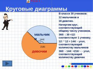 Круговые диаграммы В классе 30 учеников: 12 мальчиков и 18 девочек. Начертим