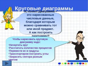 Круговые диаграммы Я, понял! Диаграмма – это нарисованные числовые данные, бл