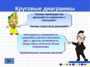 Круговые диаграммы Каковы преимущества диаграмм по сравнению с таблицами? Как