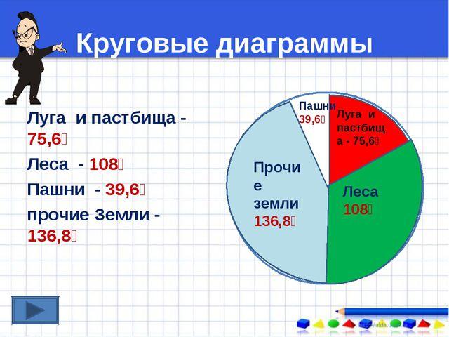 Круговые диаграммы Луга и пастбища - 75,6⁰ Леса - 108⁰ Пашни - 39,6⁰ прочие З...