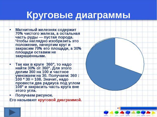 Круговые диаграммы Магнитный железняк содержит 70% чистого железа, а остальна...