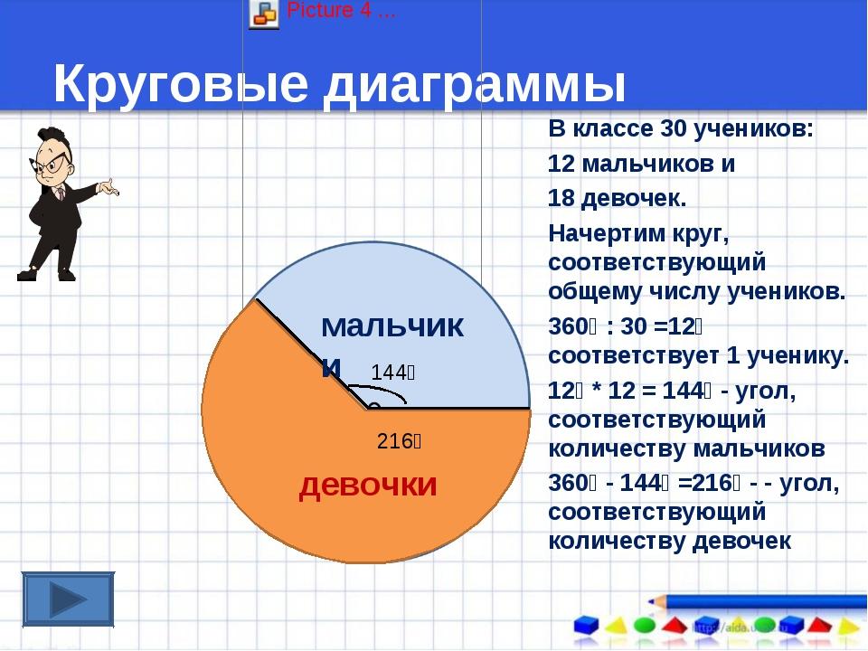 Круговые диаграммы В классе 30 учеников: 12 мальчиков и 18 девочек. Начертим...