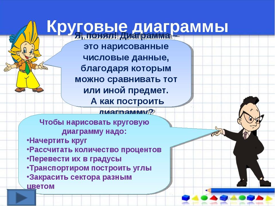 Круговые диаграммы Я, понял! Диаграмма – это нарисованные числовые данные, бл...