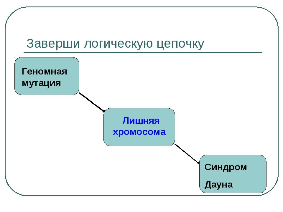 Заверши логическую цепочку Геномная мутация Лишняя хромосома Синдром Дауна