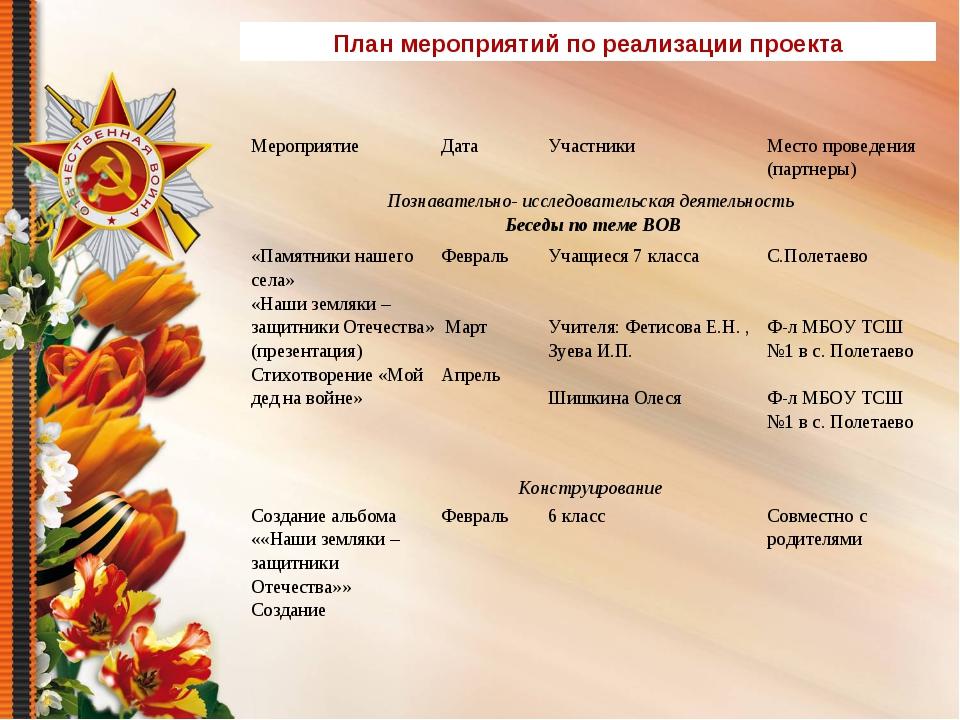 План мероприятий по реализации проекта МероприятиеДата Участники Место про...