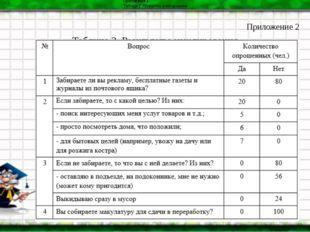 Приложение 2 Таблица 2. Результаты анкетирования Приложение 2 Таблица 2. Резу