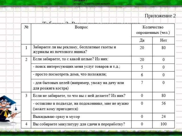 Приложение 2 Таблица 2. Результаты анкетирования Приложение 2 Таблица 2. Резу...