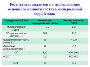 Результаты анализов по исследованию основного ионного состава минеральной вод