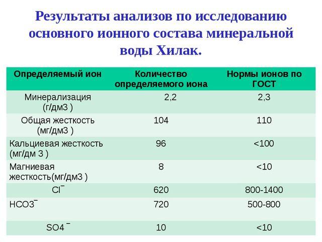 Результаты анализов по исследованию основного ионного состава минеральной вод...