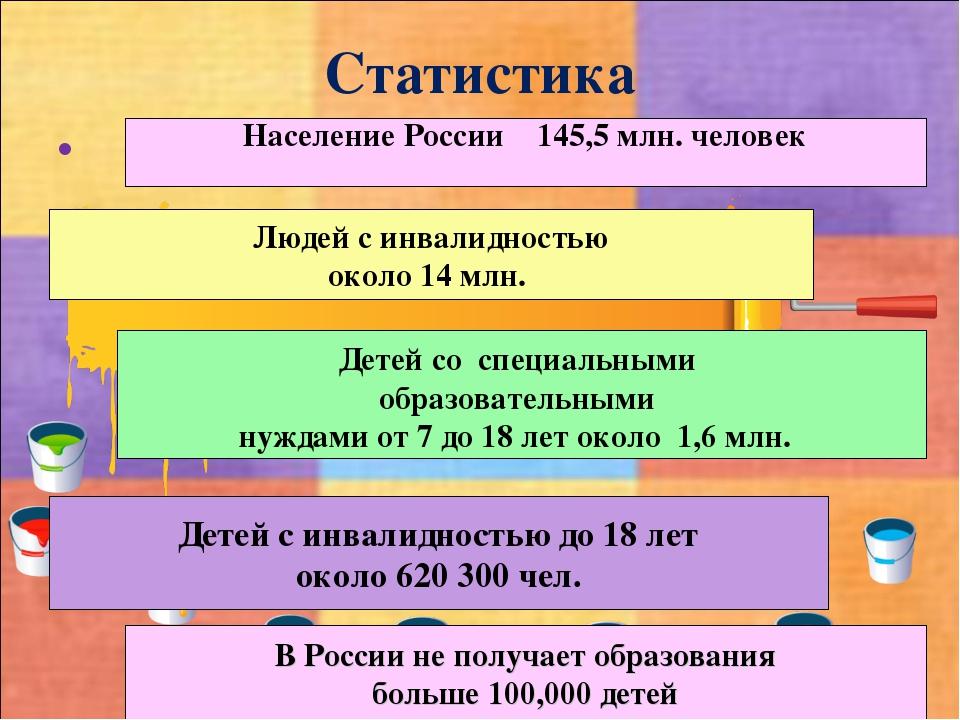 Статистика Население России 145,5 млн. человек Людей с инвалидностью около 14...