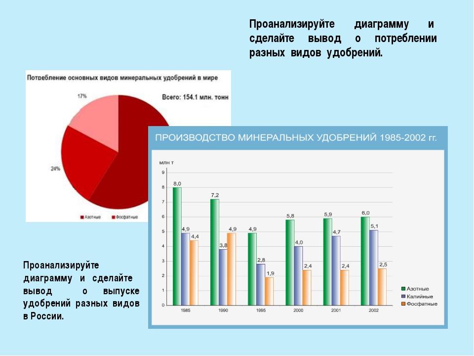 Проанализируйте диаграмму и сделайте вывод о выпуске удобрений разных видов в...