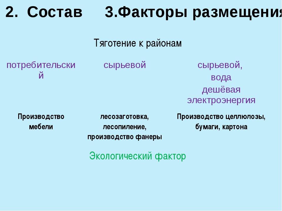 3.Факторы размещения 2. Состав Тяготение к районам потребительский сырьевой с...