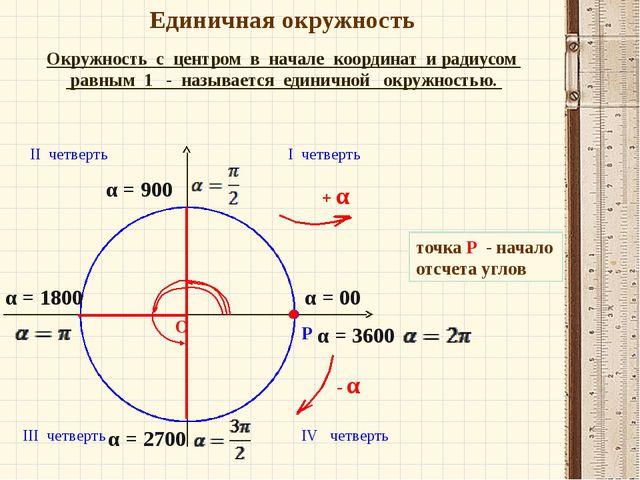 Единичная окружность Окружность с центром в начале координат и радиусом равны...