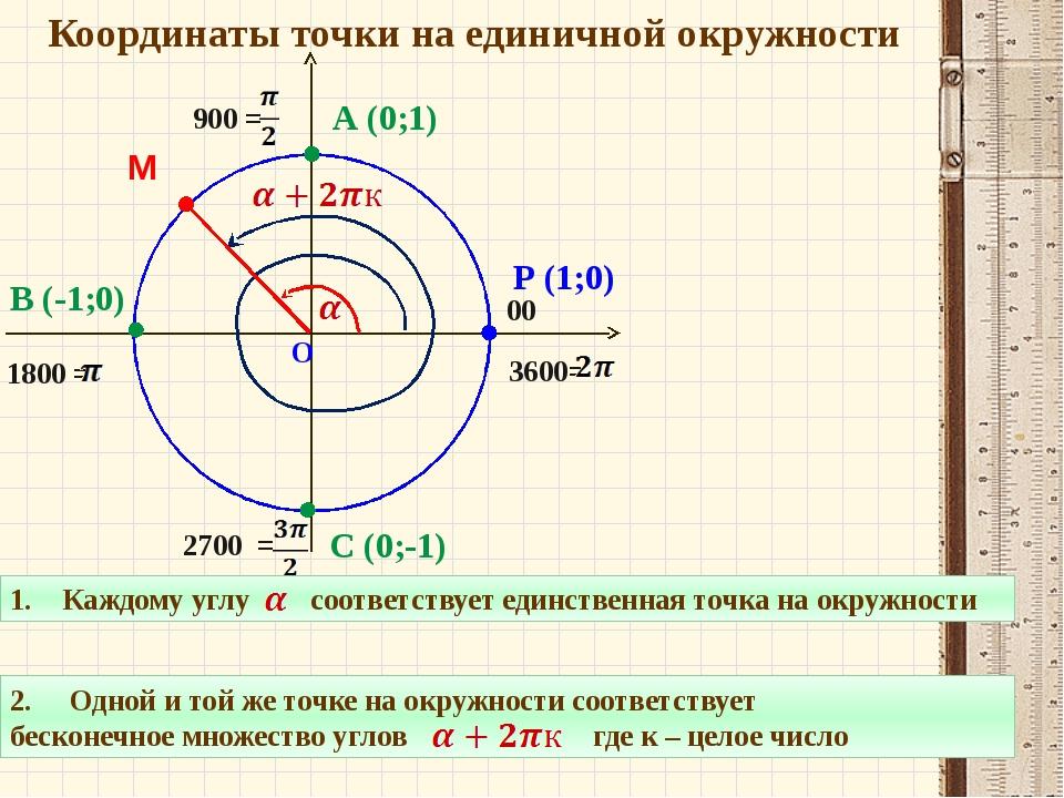 Координаты точки на единичной окружности О Р (1;0) 00 900 = 1800 = 2700 = 36...