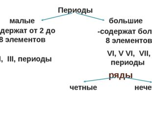 ряды Периоды большие малые I, II, III, периоды -содержат более 8 элементов -с