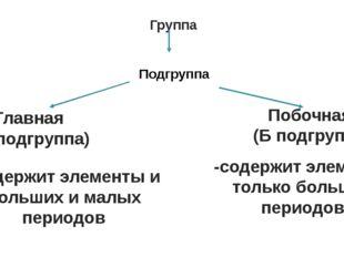 Группа Побочная (Б подгруппа) Главная (А подгруппа) -содержит элементы только