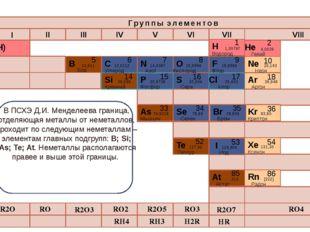 R2O RO R2O3 RO2 R2O5 RO3 R2O7 RO4 RH4 RH3 H2R HR Высшие оксиды ЛВС период Пер