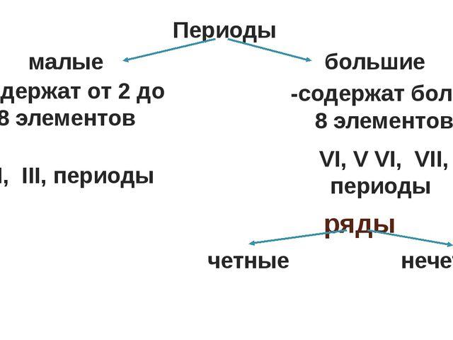 ряды Периоды большие малые I, II, III, периоды -содержат более 8 элементов -с...
