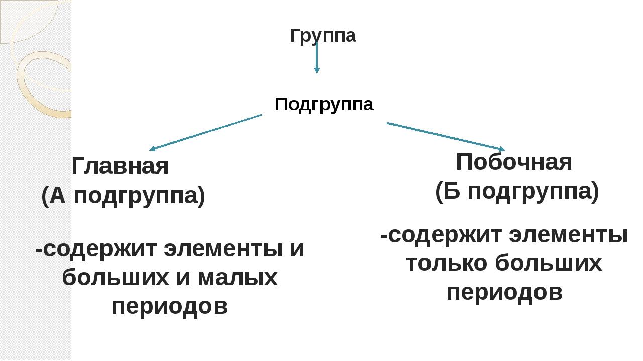 Группа Побочная (Б подгруппа) Главная (А подгруппа) -содержит элементы только...