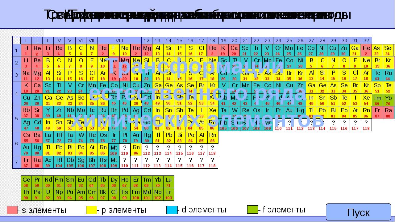 Трансформация ряда хим. элементов на периоды Cверхдлиннопериодная таблица хи...