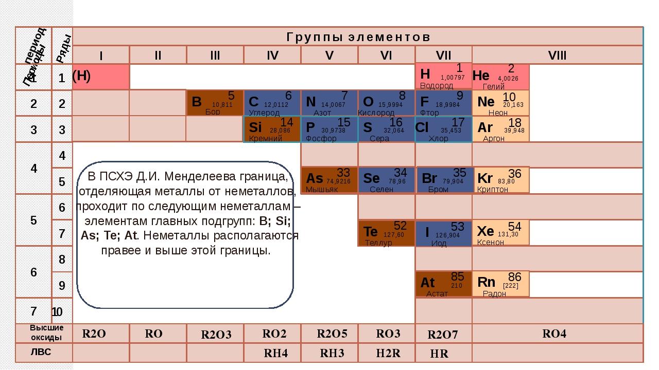 R2O RO R2O3 RO2 R2O5 RO3 R2O7 RO4 RH4 RH3 H2R HR Высшие оксиды ЛВС период Пер...