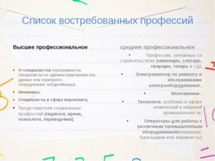 Список востребованных профессий Высшее профессиональное IT-специалистов(прог