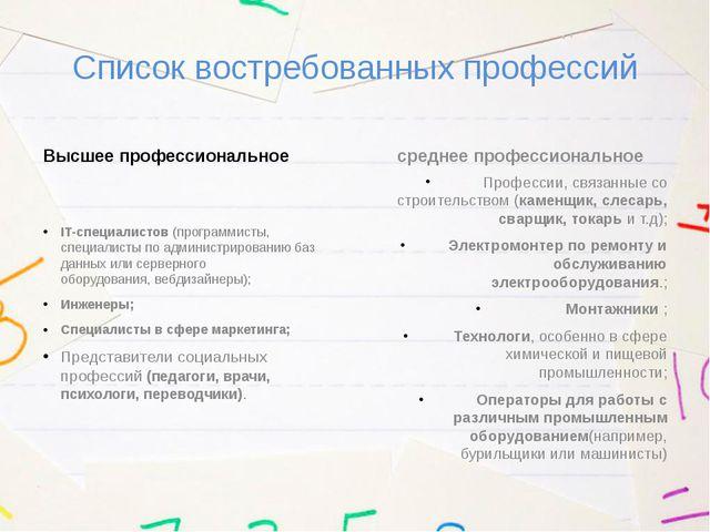 Список востребованных профессий Высшее профессиональное IT-специалистов(прог...