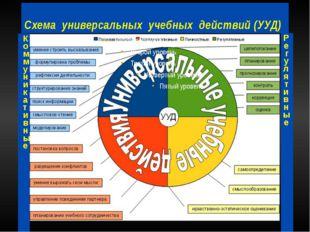 Схема универсальных учебных действий (УУД) КоммуникативныеПознавательные Регу