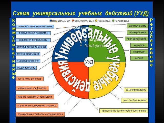 Схема универсальных учебных действий (УУД) КоммуникативныеПознавательные Регу...