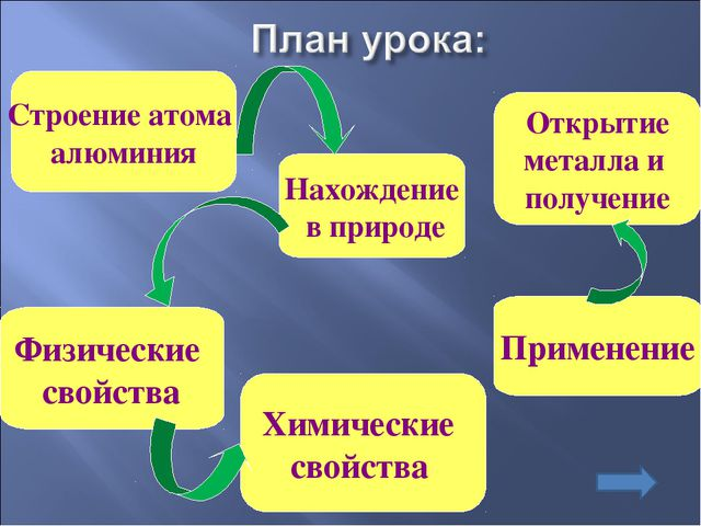 Строение атома алюминия Нахождение в природе Открытие металла и получение Физ...