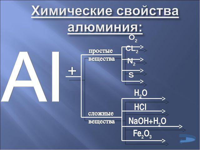 О2 СL2 N2 S H2O NaOH+H2O HCl Fe2O3