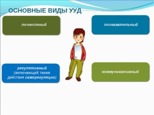 ОСНОВНЫЕ ВИДЫ УУД личностный регулятивный (включающий также действия саморегу