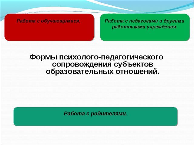 Работа с родителями. Формы психолого-педагогического сопровождения субъектов...