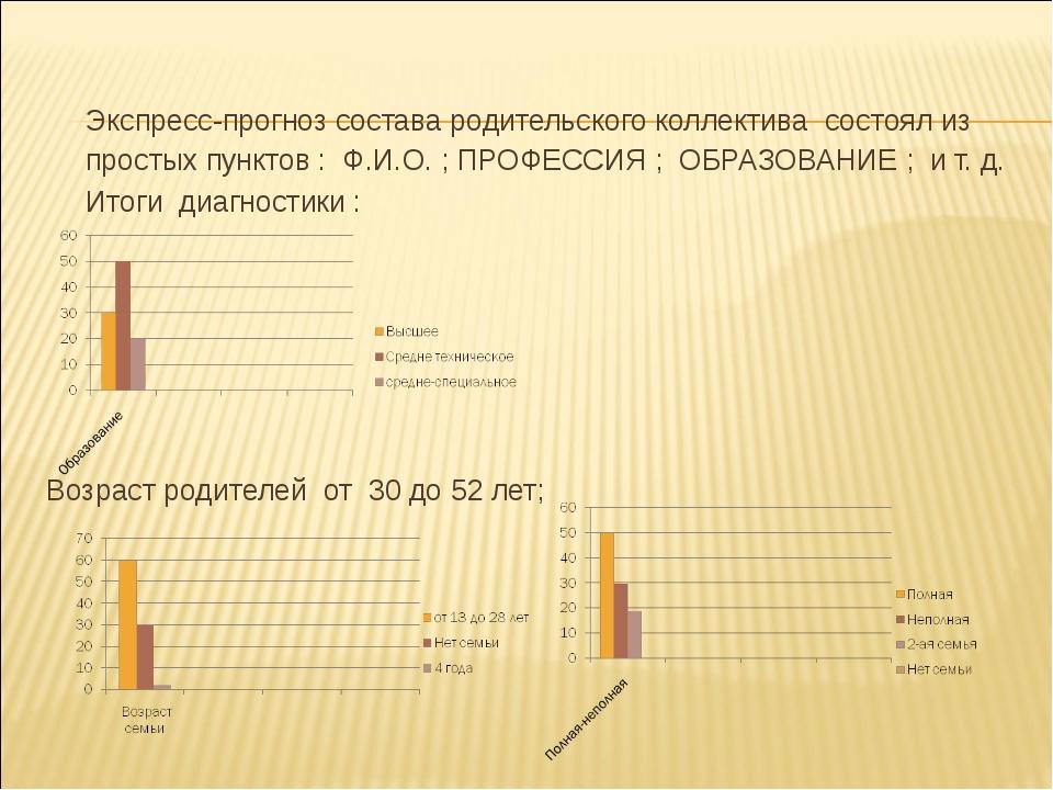 Экспресс-прогноз состава родительского коллектива состоял из простых пунктов...