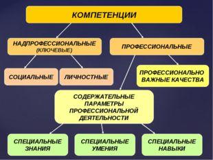 КОМПЕТЕНЦИИ НАДПРОФЕССИОНАЛЬНЫЕ (КЛЮЧЕВЫЕ) ПРОФЕССИОНАЛЬНЫЕ СОЦИАЛЬНЫЕ ЛИЧНОС