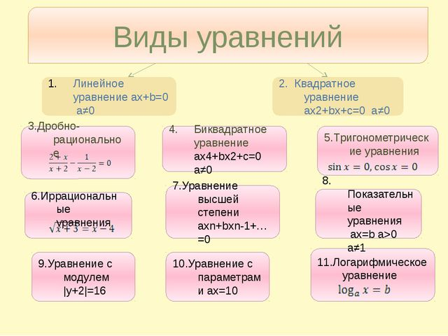 Виды уравнений Линейное уравнение ax+b=0 a≠0 2. Квадратное уравнение ax2+bx+c...