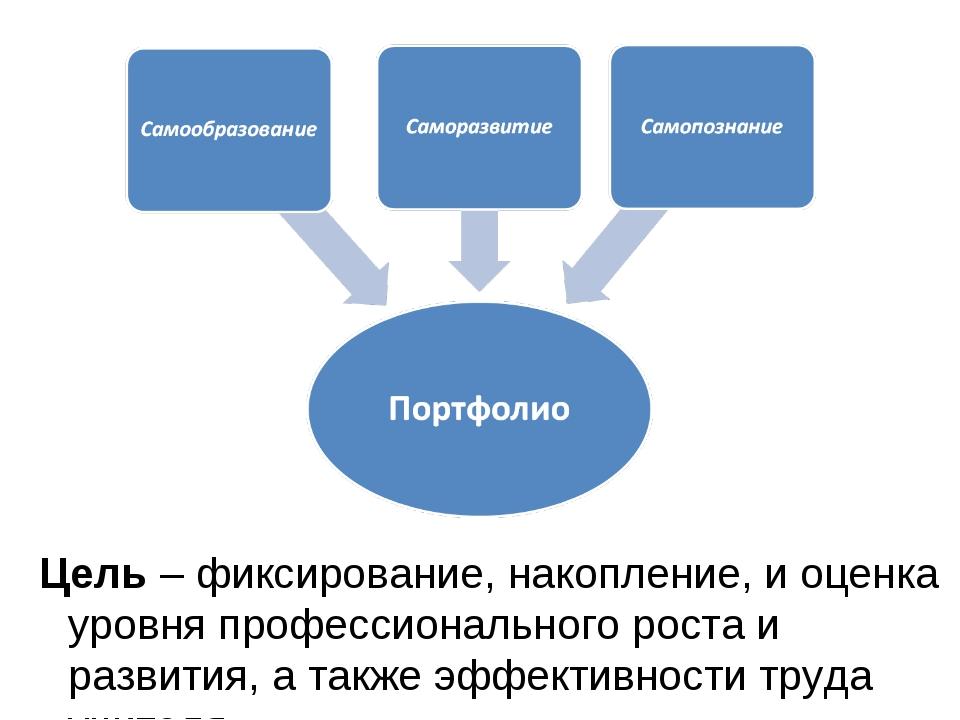Цель – фиксирование, накопление, и оценка уровня профессионального роста и ра...