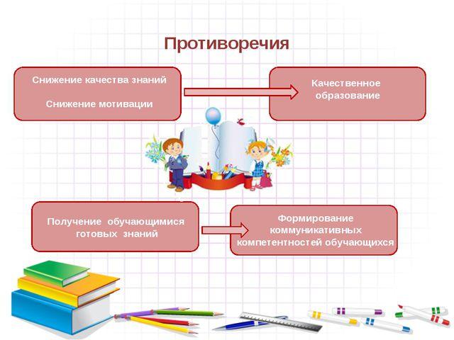 Противоречия Снижение качества знаний Снижение мотивации Качественное образов...