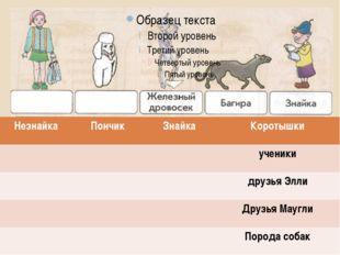 Незнайка Пончик Знайка Коротышки ученики друзьяЭлли ДрузьяМаугли Порода собак