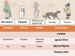 Незнайка Пончик Знайка Коротышки ученики Трусливый лев Страшила Железныйдров