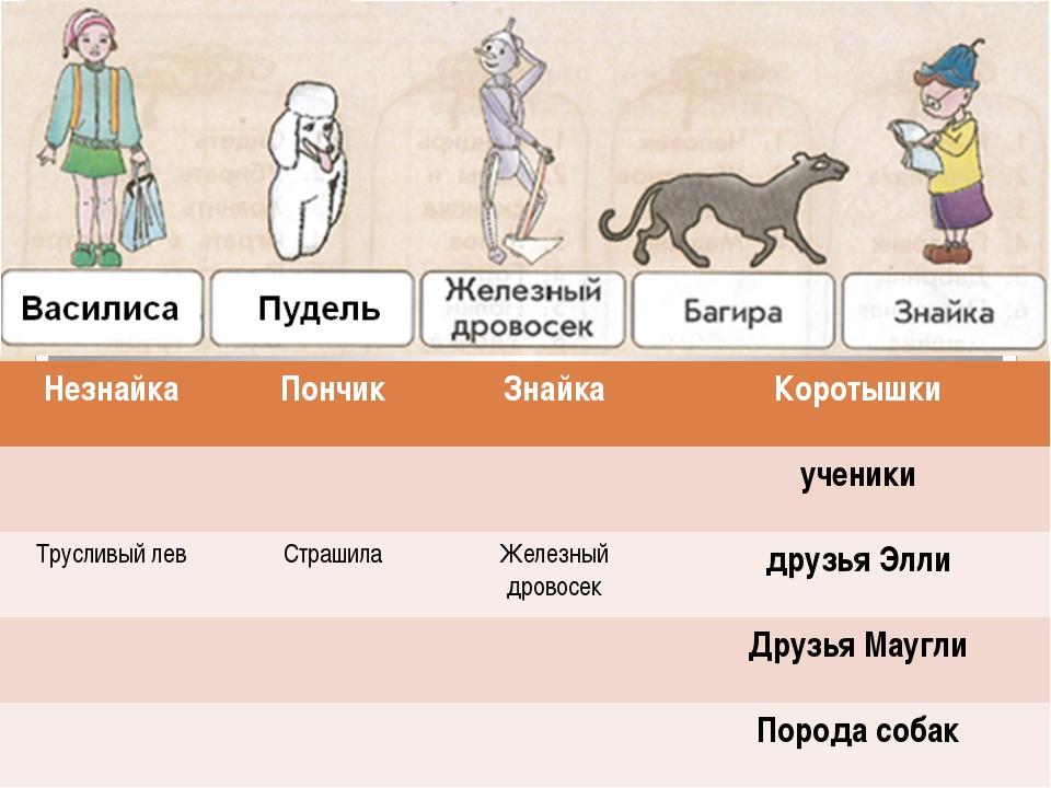 Незнайка Пончик Знайка Коротышки ученики Трусливый лев Страшила Железныйдров...