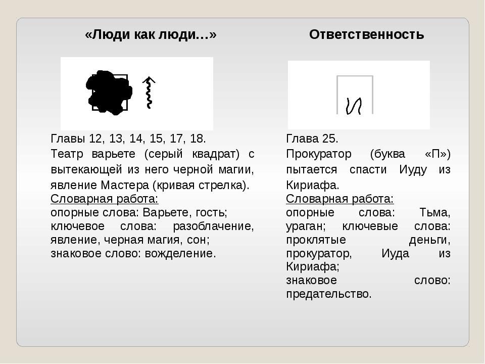 «Люди как люди…» Ответственность Главы12, 13, 14, 15, 17, 18. Театр варьете (...