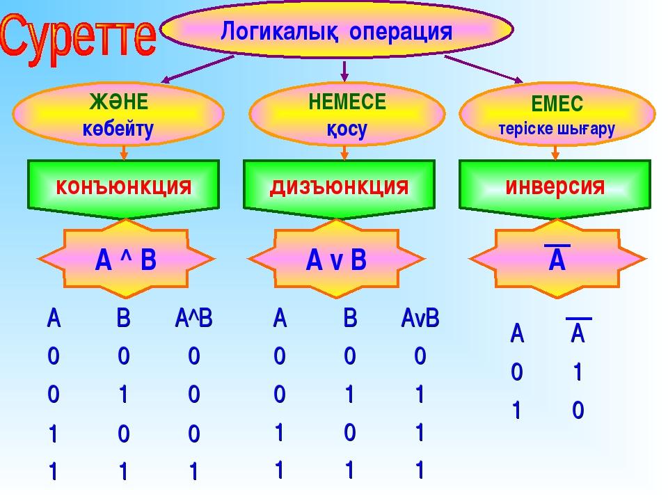 АВА^B 000 010 100 111 АВАvB 000 011 101 111 АA 01 10