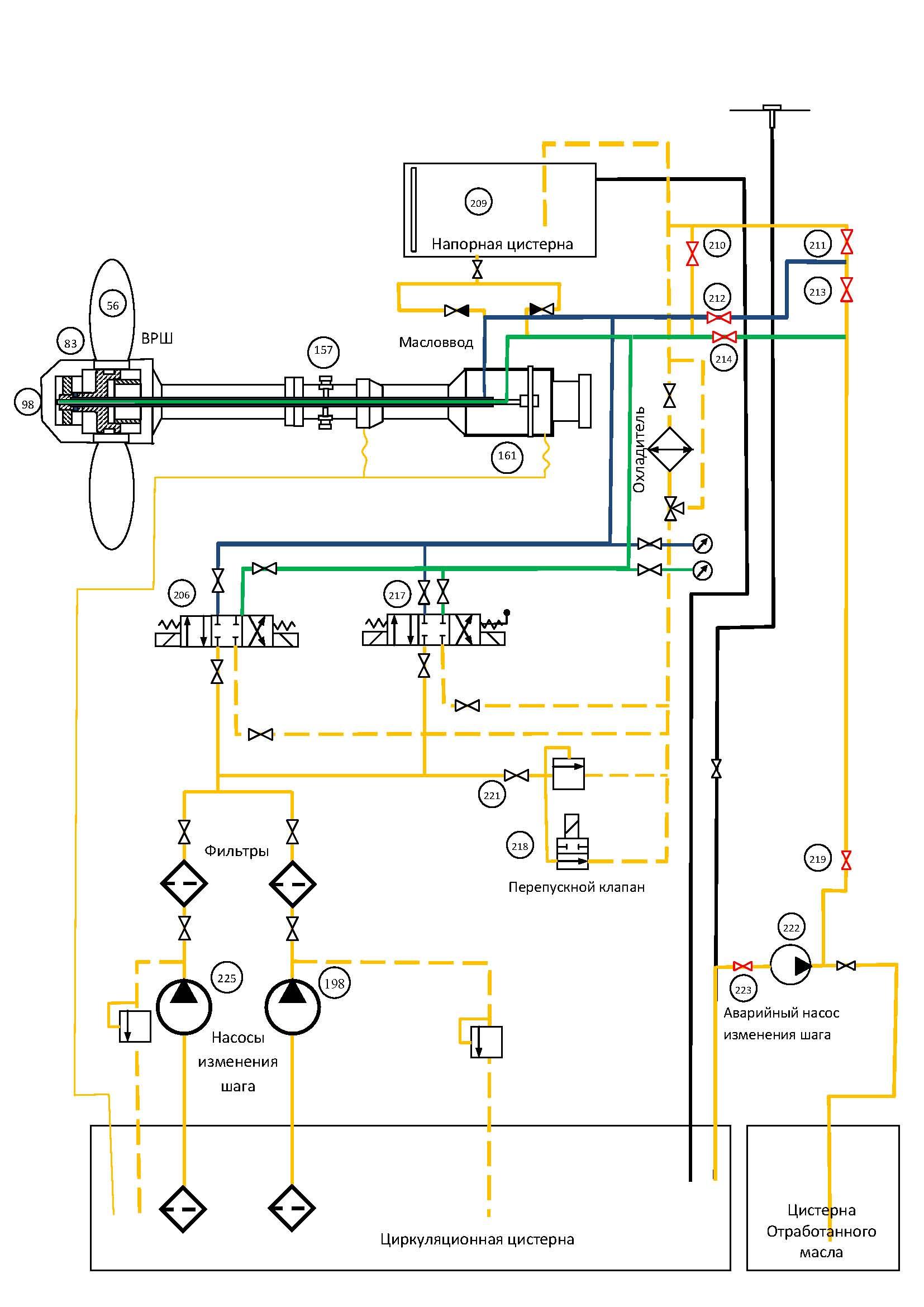 D:\AMИ\3 СЭУ\Kонспект СЭУ\62 ВРШ назначение, конструкция, принцип действия, особенности эксплуатации\2 ВРШ Схема маслянной системы.jpg
