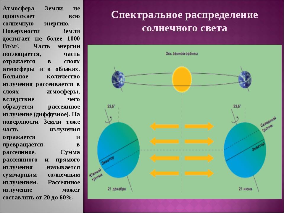 Спектральное распределение солнечного света Атмосфера Земли не пропускает всю...